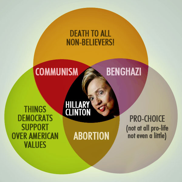 hillary_clinton_venn_diagram