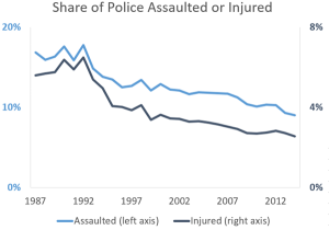 assault-injury-rates-1987-2014