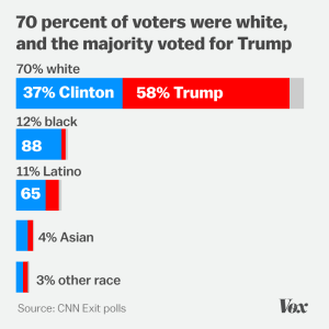 These people knew Trump was a racist, and they voted for him anyway.